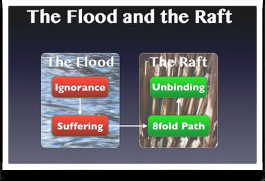 Flood&Raft