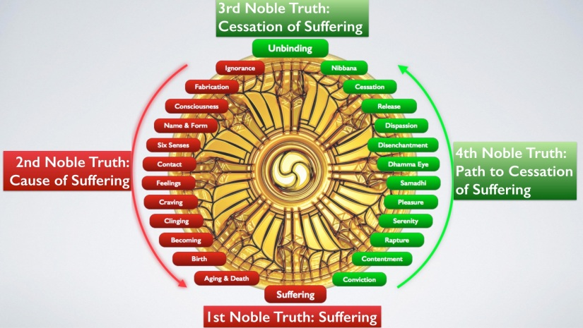 Overview of the Buddha's Teaching